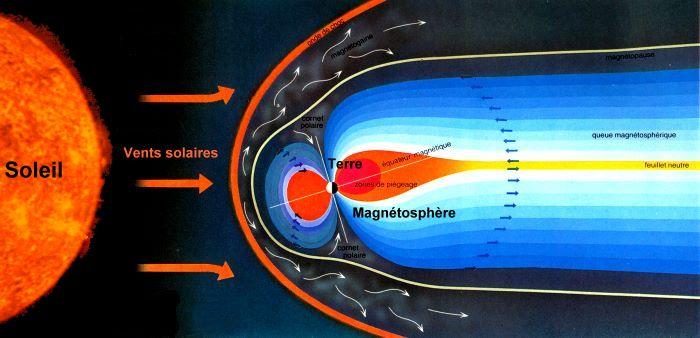 Déviation des particules solaires