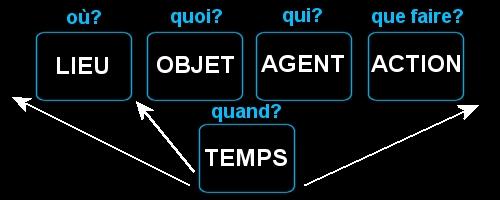 La syntaxe en LSF